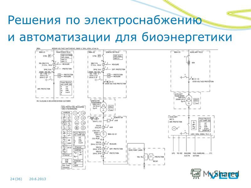 Решения по электроснабжению и автоматизации для биоэнергетики 20.6.201324 (36)