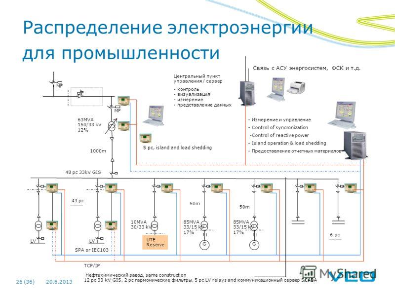 20.6.201326 (36) MF 10MVA 30/33 kV LV SPA or IEC103 TCP/IP LV 6 pc UTE Reserve G 85MVA 33/15 kV 17% G 85MVA 33/15 kV 17% 63MVA 150/33 kV 12% Центральный пункт управления / сервер - контроль - визуализация - измерение - представление данных - Измерени