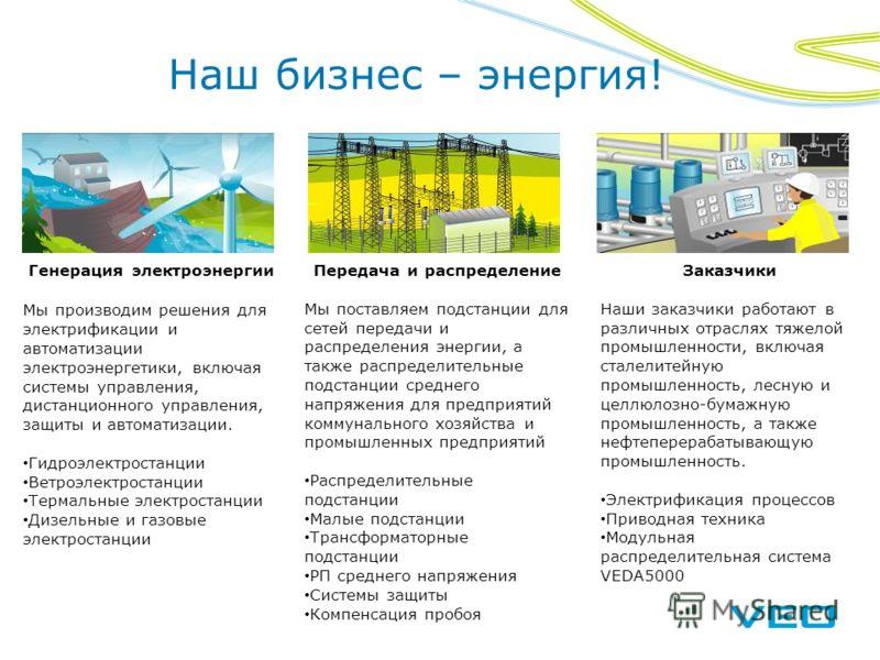 Наш бизнес – энергия! Генерация электроэнергии Мы производим решения для электрификации и автоматизации электроэнергетики, включая системы управления, дистанционного управления, защиты и автоматизации. Гидроэлектростанции Ветроэлектростанции Термальн