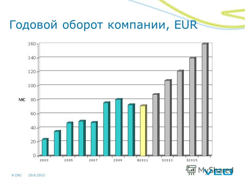 20.6.20139 (36) Годовой оборот компании, EUR