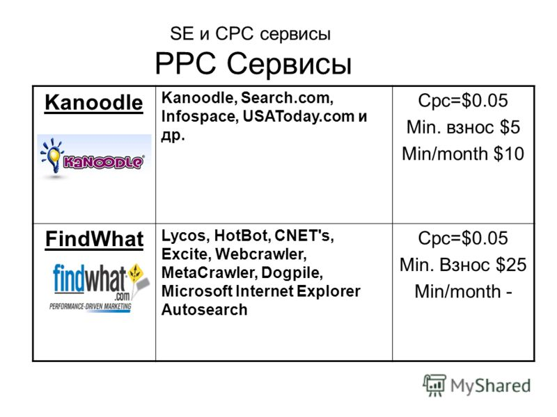 SE и CPC сервисы PPC Сервисы Kanoodle Kanoodle, Search.com, Infospace, USAToday.com и др. Cpc=$0.05 Min. взнос $5 Min/month $10 FindWhat Lycos, HotBot, CNET's, Excite, Webcrawler, MetaCrawler, Dogpile, Microsoft Internet Explorer Autosearch Cpc=$0.05