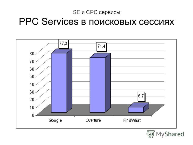 SE и CPC сервисы PPC Services в поисковых сессиях