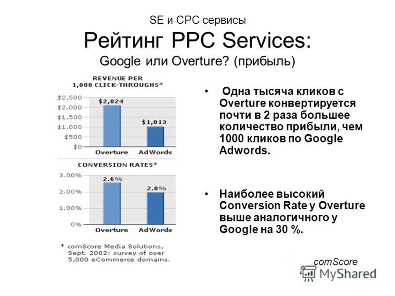SE и CPC сервисы Рейтинг PPC Services: Google или Overture? (прибыль) Одна тысяча кликов с Overture конвертируется почти в 2 раза большее количество прибыли, чем 1000 кликов по Google Adwords. Наиболее высокий Conversion Rate у Overture выше аналогич