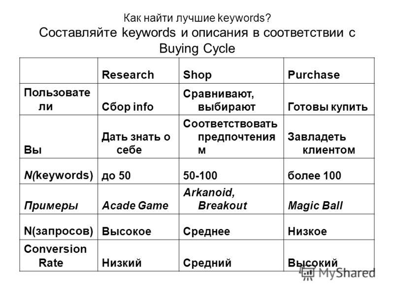 Как найти лучшие keywords? Составляйте keywords и описания в соответствии с Buying Cycle ResearchShopPurchase Пользовате ли Сбор info Сравнивают, выбираютГотовы купить Вы Дать знать о себе Соответствовать предпочтения м Завладеть клиентом N(keywords)