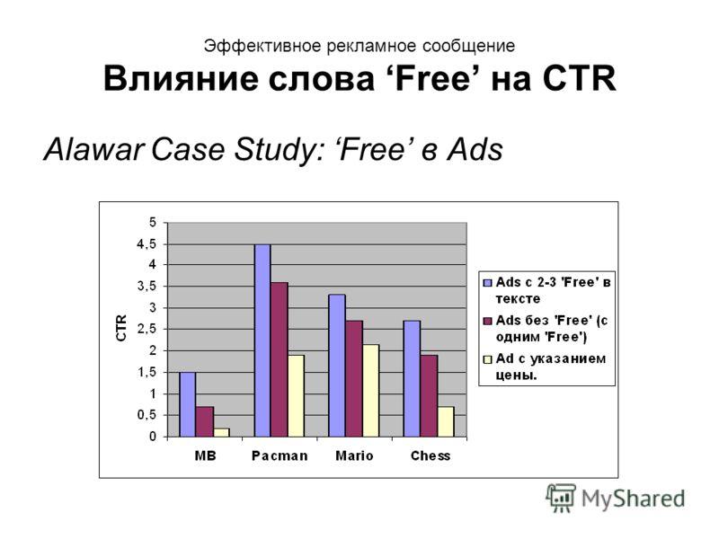 Эффективное рекламное сообщение Влияние слова Free на CTR Alawar Case Study: Free в Ads
