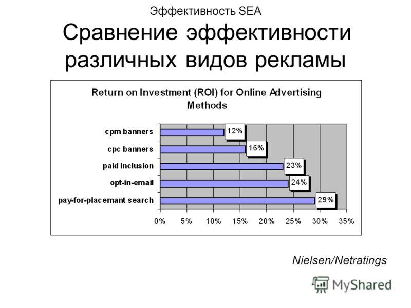 Эффективность SEA Сравнение эффективности различных видов рекламы Nielsen/Netratings