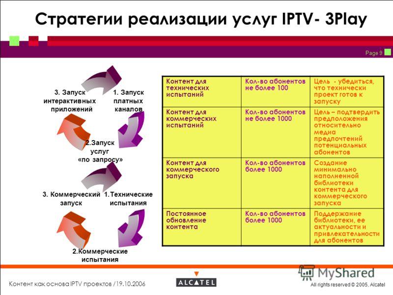 All rights reserved © 2005, Alcatel Контент как основа IPTV проектов /19.10.2006 Page 9 Стратегии реализации услуг IPTV- 3Play 1. Запуск платных каналов 2.Запуск услуг «по запросу» 3. Запуск интерактивных приложений 1.Технические испытания 2.Коммерче