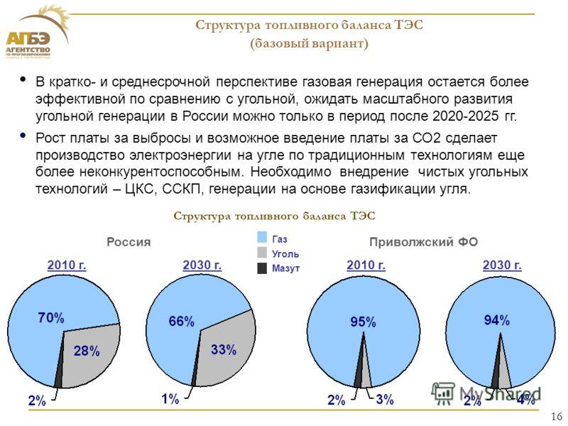 Структура топливного баланса ТЭС (базовый вариант) 2010 г.2030 г. Газ Уголь Мазут В кратко- и среднесрочной перспективе газовая генерация остается более эффективной по сравнению с угольной, ожидать масштабного развития угольной генерации в России мож