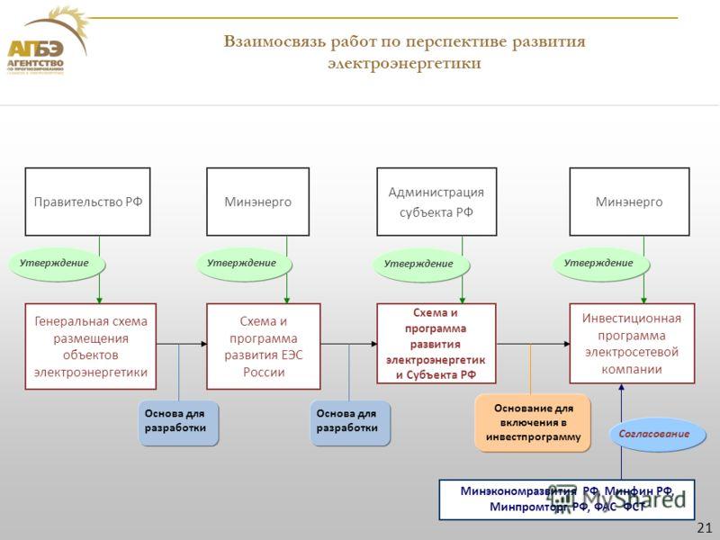 Взаимосвязь работ по перспективе развития электроэнергетики Инвестиционная программа электросетевой компании Минэнерго Администрация субъекта РФ Схема и программа развития электроэнергетик и Субъекта РФ Схема и программа развития ЕЭС России Минэнерго