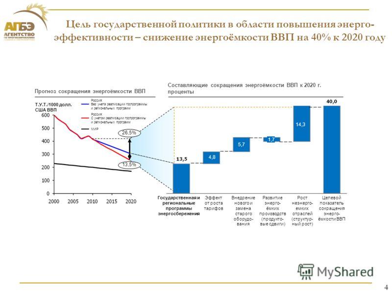 Цель государственной политики в области повышения энерго- эффективности – снижение энергоёмкости ВВП на 40% к 2020 году Прогноз сокращения энергоёмкости ВВП Составляющие сокращения энергоёмкости ВВП к 2020 г. проценты Т.У.Т./1000 долл. США ВВП Россия