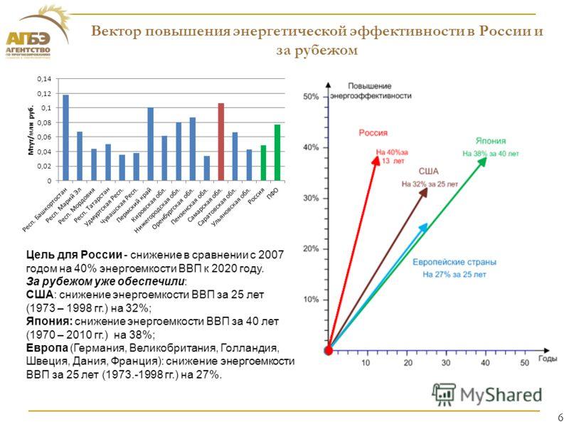 Цель для России - снижение в сравнении с 2007 годом на 40% энергоемкости ВВП к 2020 году. За рубежом уже обеспечили: США: снижение энергоемкости ВВП за 25 лет (1973 – 1998 гг.) на 32%; Япония: снижение энергоемкости ВВП за 40 лет (1970 – 2010 гг.) на