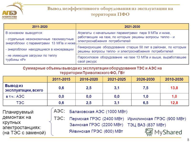 8 Вывод неэффективного оборудования из эксплуатации на территории ПФО 2011-20202021-2030 В основном выводятся: - отдельные неэкономичные газомазутные энергоблоки с параметрами 13 МПа и ниже - энергоблоки находящиеся в консервации - не имеющие загрузк