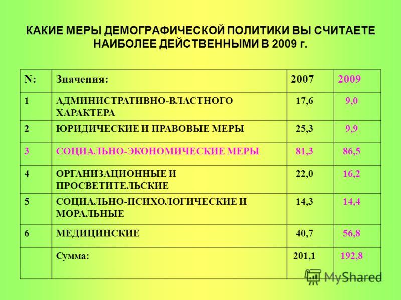 КАКИЕ МЕРЫ ДЕМОГРАФИЧЕСКОЙ ПОЛИТИКИ ВЫ СЧИТАЕТЕ НАИБОЛЕЕ ДЕЙСТВЕННЫМИ В 2009 г. N:Значения:20072009 1АДМИНИСТРАТИВНО-ВЛАСТНОГО ХАРАКТЕРА 17,6 9,0 2ЮРИДИЧЕСКИЕ И ПРАВОВЫЕ МЕРЫ 25,3 9,9 3СОЦИАЛЬНО-ЭКОНОМИЧЕСКИЕ МЕРЫ 81,3 86,5 4ОРГАНИЗАЦИОННЫЕ И ПРОСВЕТ