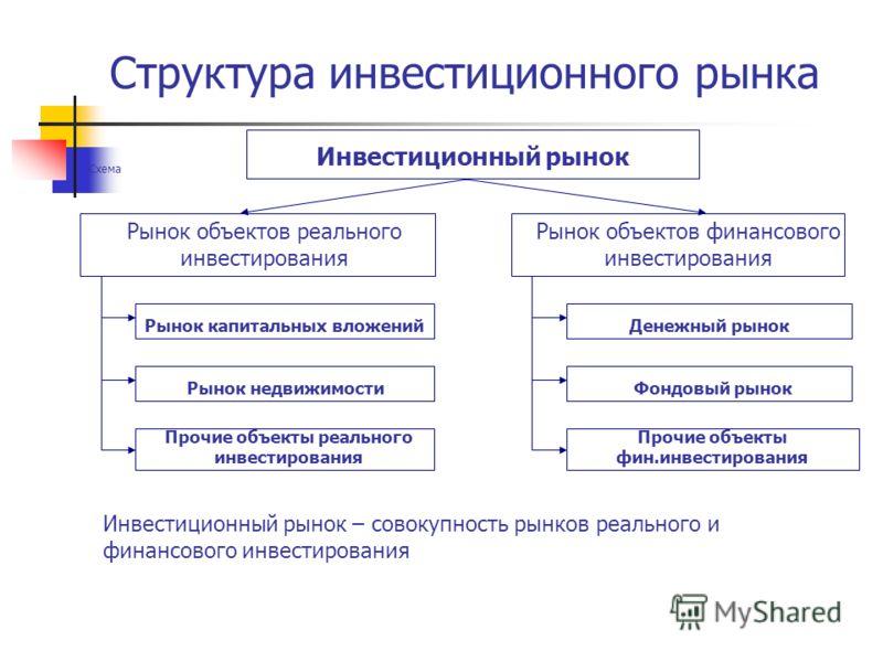 Структура инвестиционного рынка Схема Прочие объекты реального инвестирования Инвестиционный рынок Рынок объектов реального инвестирования Рынок объектов финансового инвестирования Рынок капитальных вложений Рынок недвижимости Денежный рынок Фондовый