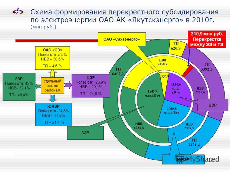 12 Схема формирования перекрестного субсидирования по электроэнергии ОАО АК «Якутскэнерго» в 2010г. (млн.руб.) 210,9 млн.руб. Перекрестка между ЭЭ и ТЭ ЗЭР ОАО «Сахаэнерго» ЦЭР ЮЯЭР Удельный вес по районам ОАО «СЭ» Полез.отп.-5,5% НВВ – 30,6% ТП – 4,