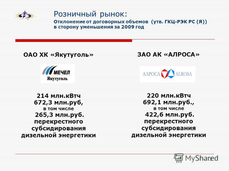 3 Розничный рынок: Отклонение от договорных объемов (утв. ГКЦ-РЭК РС (Я)) в сторону уменьшения за 2009 год ЗАО АК «АЛРОСА» 220 млн.кВтч 692,1 млн.руб., в том числе 422,6 млн.руб. перекрестного субсидирования дизельной энергетики ОАО ХК «Якутуголь» 21