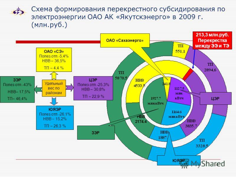4 Схема формирования перекрестного субсидирования по электроэнергии ОАО АК «Якутскэнерго» в 2009 г. (млн.руб.) 213,3 млн.руб. Перекрестка между ЭЭ и ТЭ ЗЭР ОАО «Сахаэнерго» ЦЭР ЮЯЭР Удельный вес по районам ОАО «СЭ» Полез.отп.-5,4% НВВ – 36,5% ТП – 4,