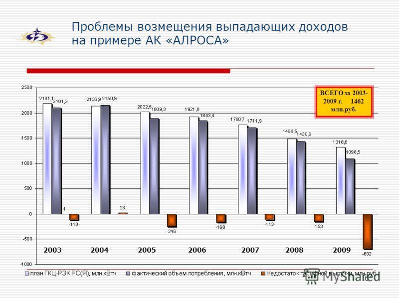 6 Проблемы возмещения выпадающих доходов на примере АК «АЛРОСА» ВСЕГО за 2003- 2009 г. 1462 млн.руб. 2003200420052006200720082009