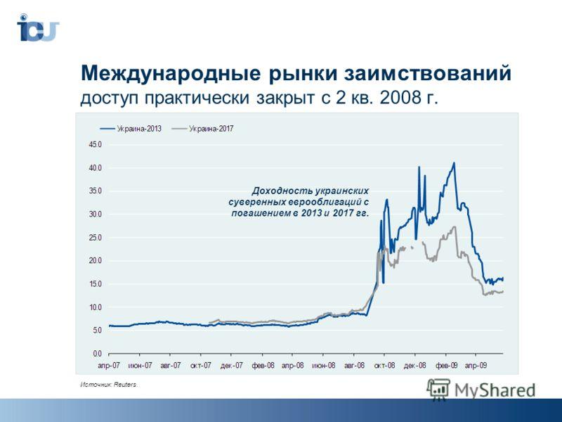 Международные рынки заимствований доступ практически закрыт с 2 кв. 2008 г. Источник: Reuters. Доходность украинских суверенных еврооблигаций с погашением в 2013 и 2017 гг.