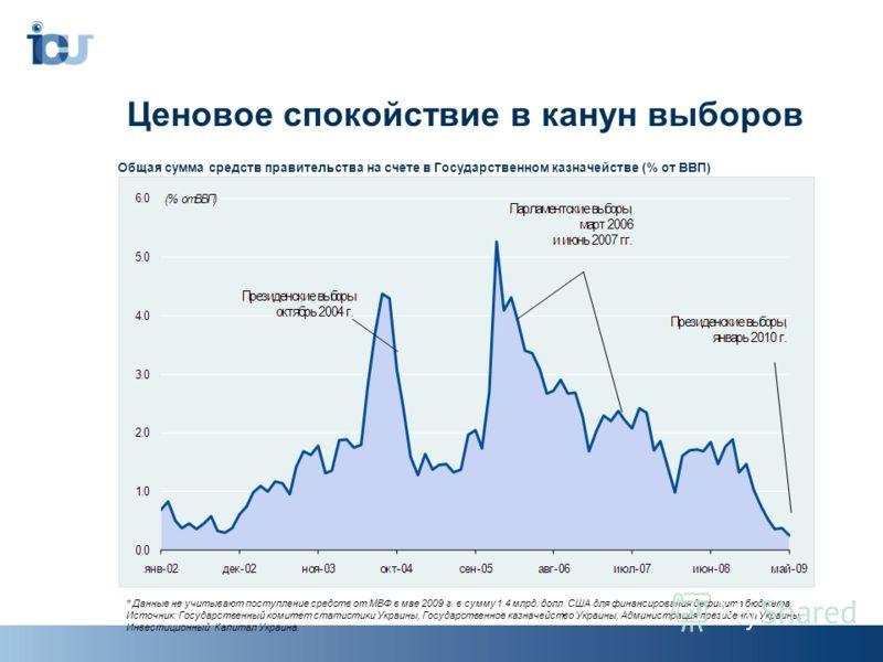 Ценовое спокойствие в канун выборов * Данные не учитывают поступление средств от МВФ в мае 2009 г. в сумму 1.4 млрд. долл. США для финансирования дефицита бюджета. Источник: Государственный комитет статистики Украины, Государственное казначейство Укр
