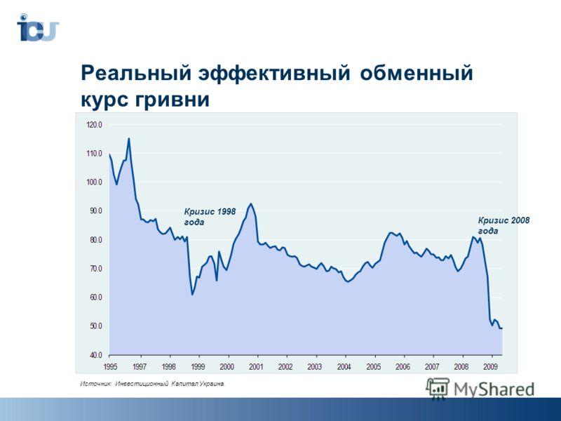 Реальный эффективный обменный курс гривни Источник: Инвестиционный Капитал Украина. Кризис 1998 года Кризис 2008 года