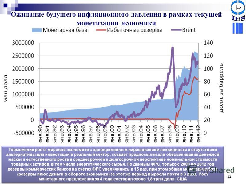 Ожидание будущего инфляционного давления в рамках текущей монетизации экономики 12 Торможение роста мировой экономики с одновременным наращиванием ликвидности и отсутствием альтернативы для инвестиций в реальный сектор, создает предпосылки для обесце