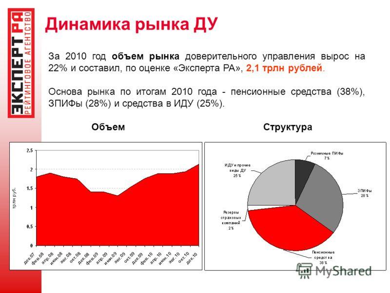 Динамика рынка ДУ За 2010 год объем рынка доверительного управления вырос на 22% и составил, по оценке «Эксперта РА», 2,1 трлн рублей. Основа рынка по итогам 2010 года - пенсионные средства (38%), ЗПИФы (28%) и средства в ИДУ (25%). ОбъемСтруктура