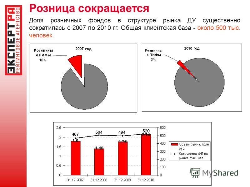 Розница сокращается Доля розничных фондов в структуре рынка ДУ существенно сократилась с 2007 по 2010 гг. Общая клиентская база - около 500 тыс. человек.
