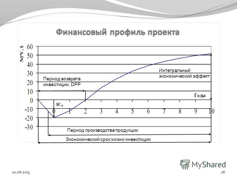 Экономический срок жизни инвестиции Период возврата инвестиции, DPP Период производства продукции Интегральный экономический эффект IC 0 20.06.201326