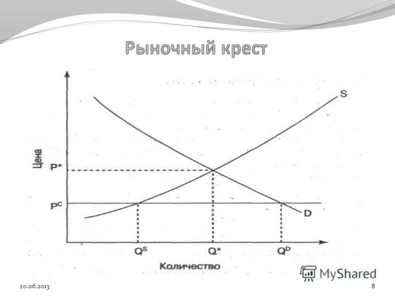 Избыток Дефицит 20.06.20138