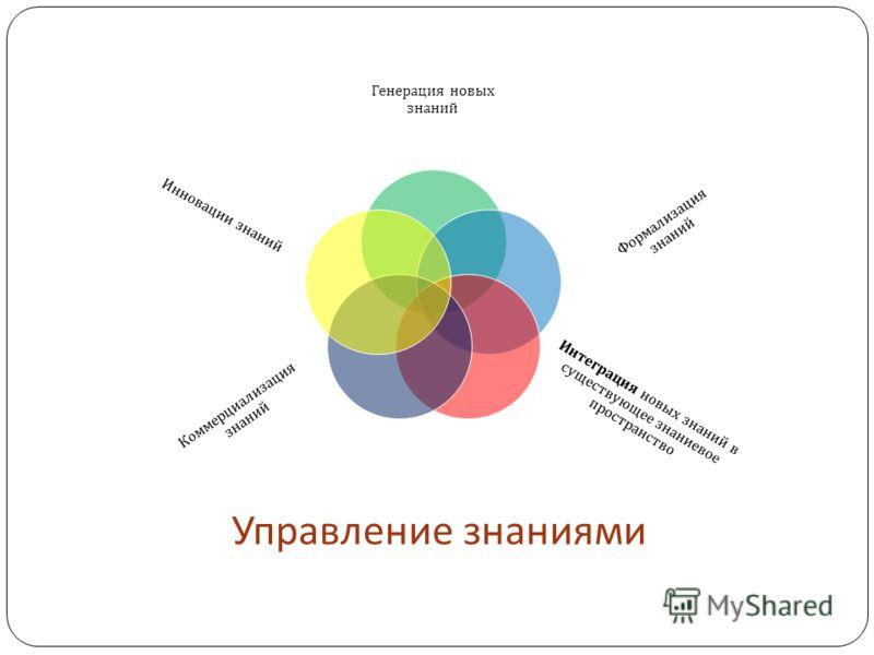 Управление знаниями Генерация новых знаний Формализация знаний Интеграция новых знаний в существующее знаниевое пространство Коммерциализация знаний Инновации знаний