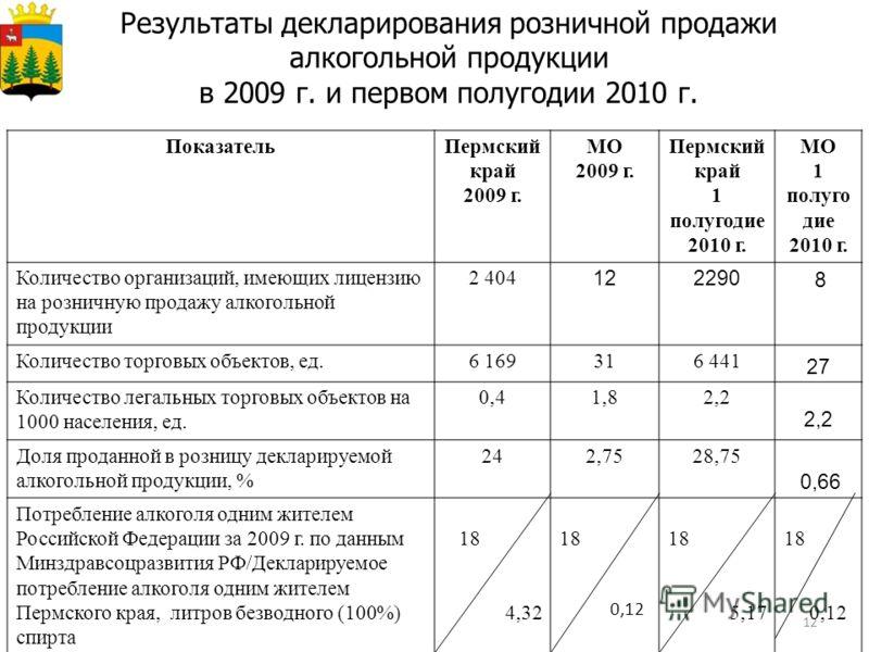 12 Результаты декларирования розничной продажи алкогольной продукции в 2009 г. и первом полугодии 2010 г. ПоказательПермский край 2009 г. МО 2009 г. Пермский край 1 полугодие 2010 г. МО 1 полуго дие 2010 г. Количество организаций, имеющих лицензию на