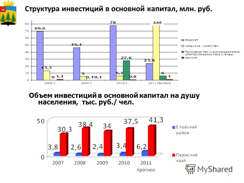 6 Структура инвестиций в основной капитал, млн. руб. Объем инвестиций в основной капитал на душу населения, тыс. руб./ чел.