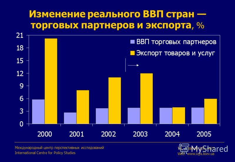Изменение реального ВВП стран торговых партнеров и экспорта, % Международный центр перспективных исследований International Centre for Policy Studies Tel. +380 44 236-4477 Web: www.icps.kiev.ua