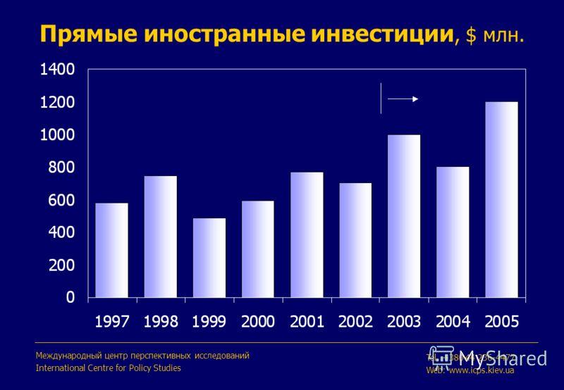 Прямые иностранные инвестиции, $ млн. Международный центр перспективных исследований International Centre for Policy Studies Tel. +380 44 236-4477 Web: www.icps.kiev.ua