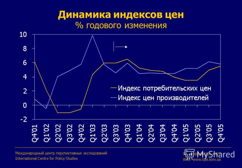 Динамика индексов цен % годового изменения Международный центр перспективных исследований International Centre for Policy Studies Tel. +380 44 236-4477 Web: www.icps.kiev.ua