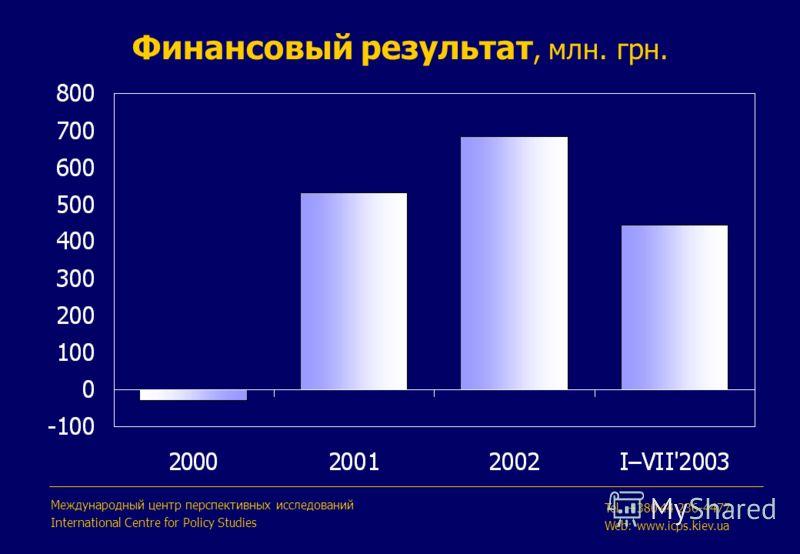 Финансовый результат, млн. грн. Международный центр перспективных исследований International Centre for Policy Studies Tel. +380 44 236-4477 Web: www.icps.kiev.ua