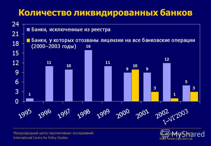 Количество ликвидированных банков Международный центр перспективных исследований International Centre for Policy Studies Tel. +380 44 236-4477 Web: www.icps.kiev.ua