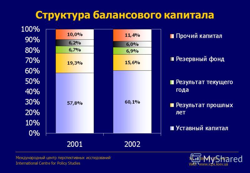 Структура балансового капитала Международный центр перспективных исследований International Centre for Policy Studies Tel. +380 44 236-4477 Web: www.icps.kiev.ua