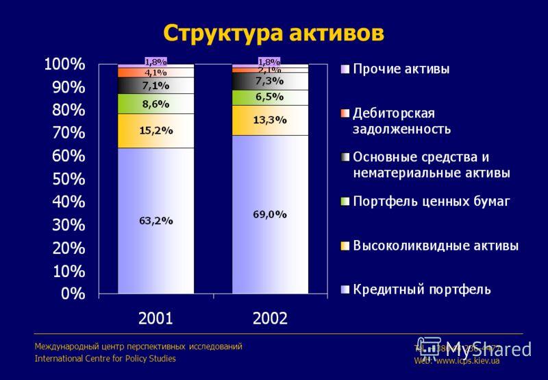 Структура активов Международный центр перспективных исследований International Centre for Policy Studies Tel. +380 44 236-4477 Web: www.icps.kiev.ua
