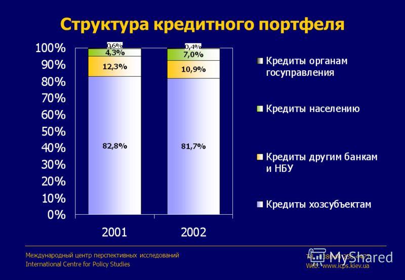 Структура кредитного портфеля Международный центр перспективных исследований International Centre for Policy Studies Tel. +380 44 236-4477 Web: www.icps.kiev.ua