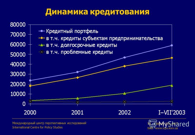 Динамика кредитования Международный центр перспективных исследований International Centre for Policy Studies Tel. +380 44 236-4477 Web: www.icps.kiev.ua