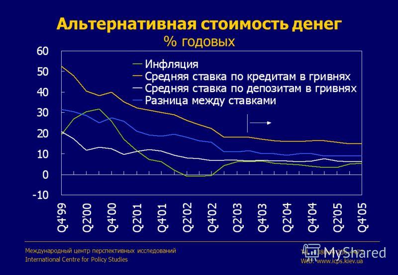 Альтернативная стоимость денег % годовых Международный центр перспективных исследований International Centre for Policy Studies Tel. +380 44 236-4477 Web: www.icps.kiev.ua