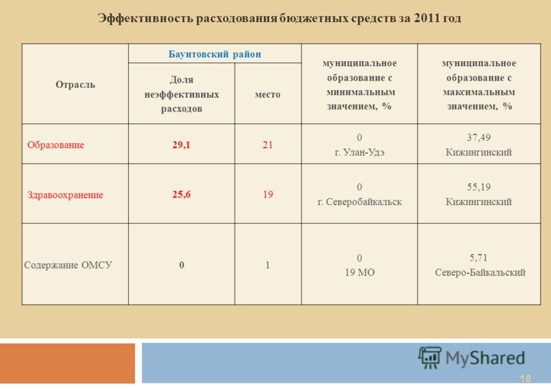 18 Отрасль Баунтовский район муниципальное образование с минимальным значением, % муниципальное образование с максимальным значением, % Доля неэффективных расходов место Образование29,121 0 г. Улан-Удэ 37,49 Кижингинский Здравоохранение 25,619 0 г. С