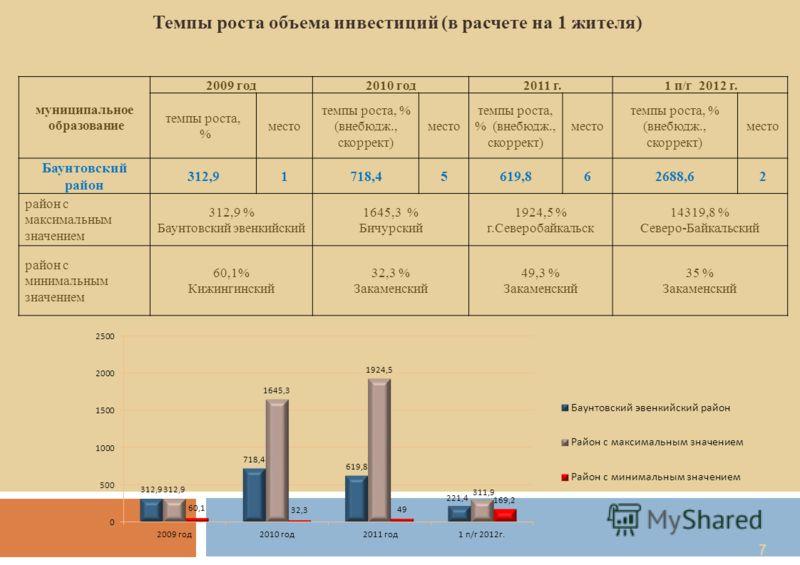7 Темпы роста объема инвестиций (в расчете на 1 жителя) муниципальное образование 2009 год2010 год 2011 г. 1 п/г 2012 г. темпы роста, % место темпы роста, % (внебюдж., скоррект) место темпы роста, % (внебюдж., скоррект) место темпы роста, % (внебюдж.