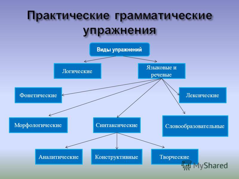 Виды упражнений Логические Языковые и речевые Словообразовательные Фонетические МорфологическиеСинтаксические Лексические ТворческиеКонструктивныеАналитические