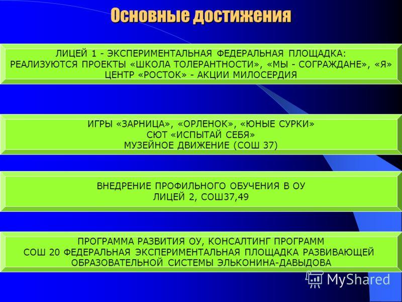 Основные достижения ЛИЦЕЙ 1 - ЭКСПЕРИМЕНТАЛЬНАЯ ФЕДЕРАЛЬНАЯ ПЛОЩАДКА: РЕАЛИЗУЮТСЯ ПРОЕКТЫ «ШКОЛА ТОЛЕРАНТНОСТИ», «МЫ - СОГРАЖДАНЕ», «Я» ЦЕНТР «РОСТОК» - АКЦИИ МИЛОСЕРДИЯ ИГРЫ «ЗАРНИЦА», «ОРЛЕНОК», «ЮНЫЕ СУРКИ» СЮТ «ИСПЫТАЙ СЕБЯ» МУЗЕЙНОЕ ДВИЖЕНИЕ (СО