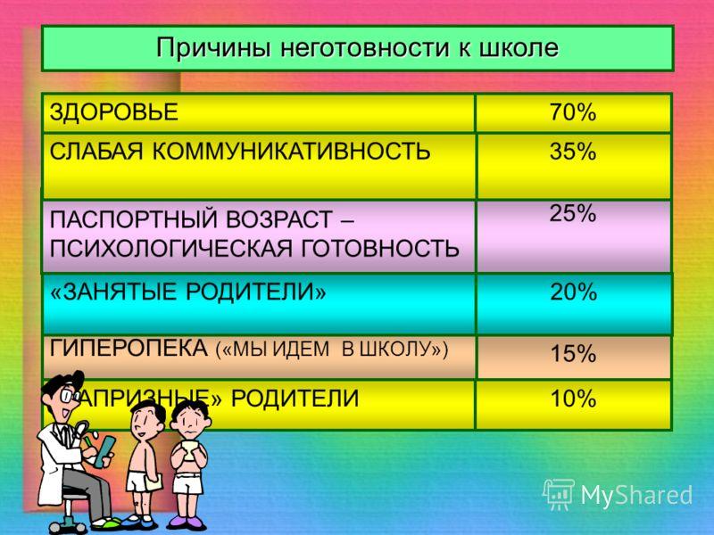15% ГИПЕРОПЕКА («МЫ ИДЕМ В ШКОЛУ») 20%«ЗАНЯТЫЕ РОДИТЕЛИ» 25% 35%СЛАБАЯ КОММУНИКАТИВНОСТЬ ПАСПОРТНЫЙ ВОЗРАСТ – ПСИХОЛОГИЧЕСКАЯ ГОТОВНОСТЬ Причины неготовности к школе ЗДОРОВЬЕ «КАПРИЗНЫЕ» РОДИТЕЛИ 70% 10%
