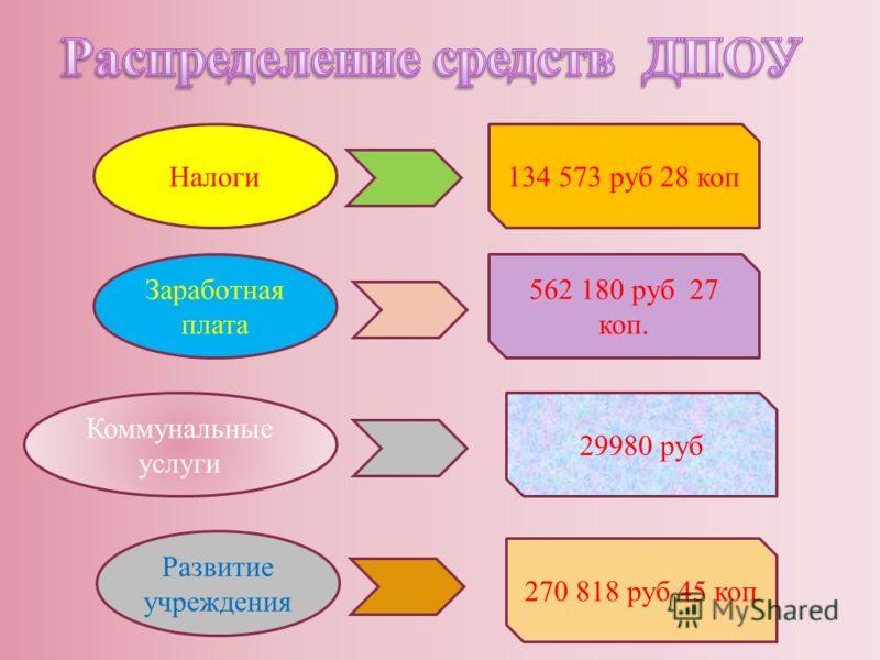 Налоги134 573 руб 28 коп Заработная плата 562 180 руб 27 коп. 29980 руб Коммунальные услуги Развитие учреждения 270 818 руб 45 коп