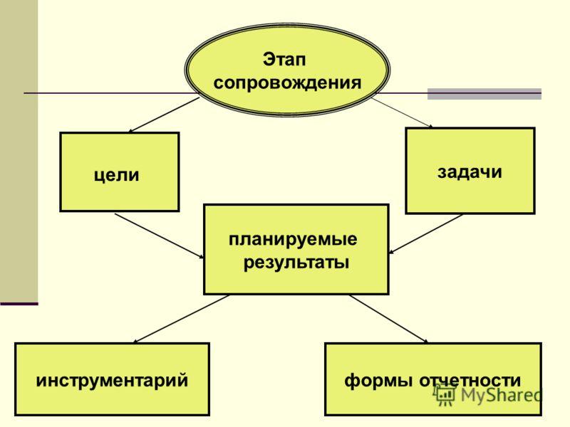 Этап сопровождения цели задачи планируемые результаты инструментарий формы отчетности